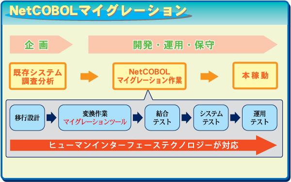 NetCOBOLマイグレーション